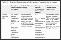 TABLE 4-1. Practical Considerations for Developing Prepositioning Strategies.
