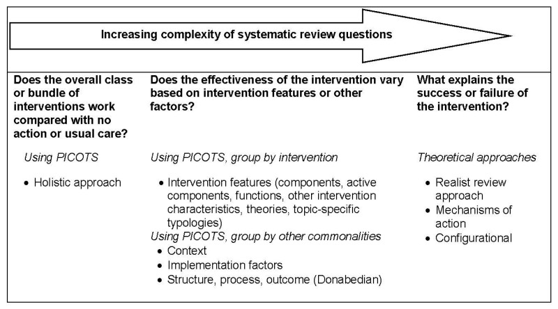 Figure 2, Systematic review questions and approaches to