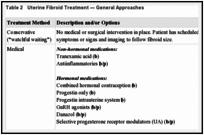 INTRODUCTION - Ulipristal Acetate (Fibristal) (5 mg Tablets
