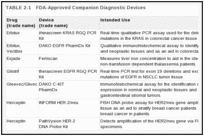TABLE 2-1. FDA-Approved Companion Diagnostic Devices.