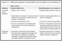 TABLE 2-1. Differences Between General Health Care and Health Care for Mental and Substance-Use Conditions .