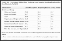 TABLE 6-2. Percentage of First-Time Kindergartners Passing Each Reading Proficiency Level, by Child's Race/Ethnicity, Fall 1998 .