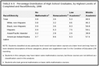 TABLE 6-5. Percentage Distribution of High School Graduates, by Highest Levels of Mathematics Courses Completed and Race/Ethnicity, 1998 .
