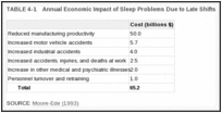 TABLE 4-1. Annual Economic Impact of Sleep Problems Due to Late Shifts.
