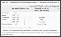 Table IV-2. Classification of Overweight and Obesity by BMI, Waist Circumference and Associated Disease Risk*.