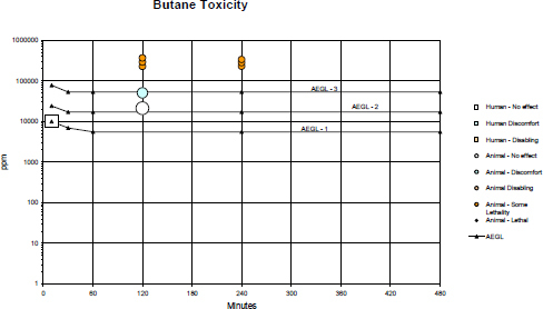 FIGURE B-1. Category graph of toxicity data and AEGLs values for butane.