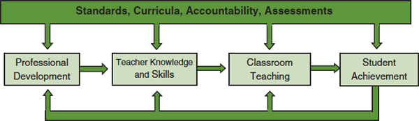 FIGURE 5-1. Logic model of the impact of professional development on student achievement.