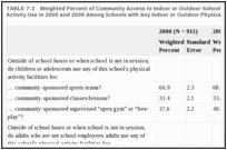 TABLE 7-2. Weighted Percent of Community Access to Indoor or Outdoor School Facilities for Physical Activity Use in 2000 and 2006 Among Schools with Any Indoor or Outdoor Physical Activity Facilities.