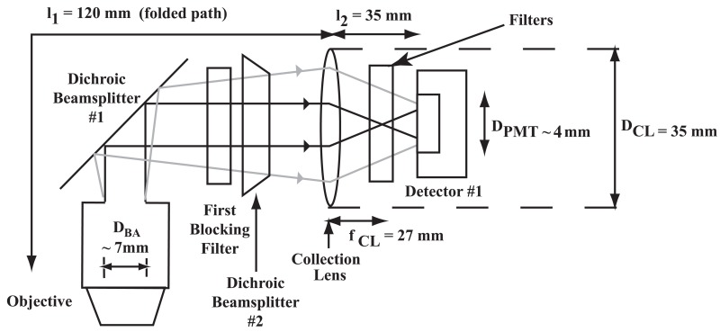 FIGURE 3.20. Illustration of the detector assembly.