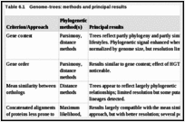 Table 6.1. Genome-trees: methods and principal results.