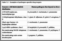 Table 7.2. Examples of pathogen-specific drug targets.