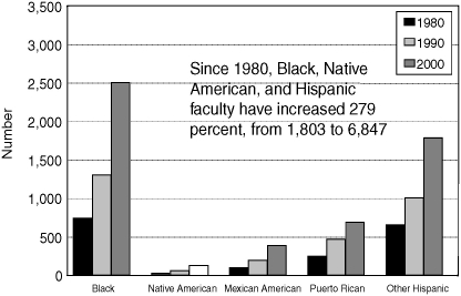 FIGURE 3-1. Black, American Indian, and Hispanic U.