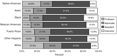 FIGURE 3-2. Medical school faculty by race and ethnicity, 2002.