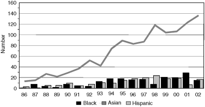 FIGURE 3-3. Black, Asian, and Hispanic M.