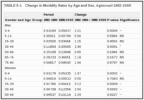 TABLE 5-1. Change in Mortality Rates by Age and Sex, Agincourt 1992-2000.