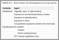TABLE 5.2. Risk Factors for Development of Lung Cancer.