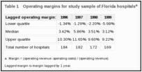 Table 1. Operating margins for study sample of Florida hospitalsa.