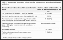Table 2. Atorvastatin candidates before and after interventions, according to Pharmacoeconomic Center guidelines.