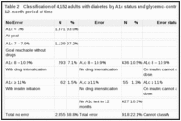 Table 2. Classification of 4,152 adults with diabetes by A1c status and glycemic-control pharmacotherapy over a 12-month period of time.