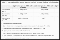 Table 5. Interrelationships among glucose and lipid errors at the level of individual patients#.