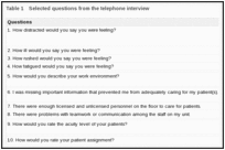 Table 1. Selected questions from the telephone interview.