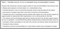 Table 1. Potential sources of error in automated drug recommendation systems.