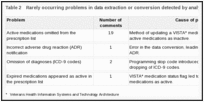 Table 2. Rarely occurring problems in data extraction or conversion detected by analysis of clinician feedback.