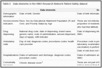 Table 2. Data elements in the HMO Research Network Patient Safety dataset.