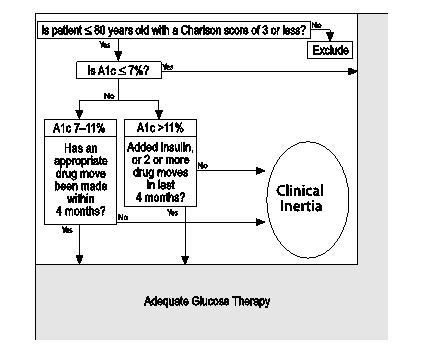 Figure 1. Algorithm to identify clinical inertia related to glucose therapy.