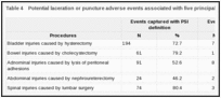 Table 4. Potential laceration or puncture adverse events associated with five principal procedures.
