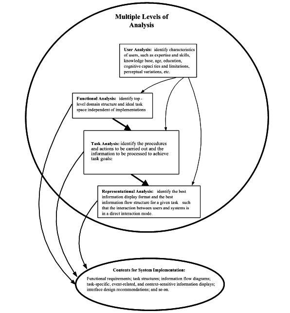 Figure 1 Four Components Of A Complete Human Factors Engineering Analysis Advances In Patient Safety From Research To Implementation Volume 2 Concepts And Methodology Ncbi Bookshelf