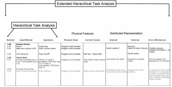 Figure 4. Traditional hierarchical task analysis and extended hierarchical task analysis. The example shows the first few steps in operating an infusion pump.