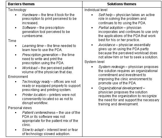 Figure 1, Physician-reported barriers and solutions themes