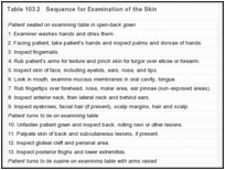 Table 103.2. Sequence for Examination of the Skin.