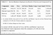 TABLE 3.1. Service Members Deployed, by Branch of Service and Component as of 2010.