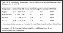 TABLE 3.13. Cumulative Deployment Length in Months of Multiple Deployers, by Branch of Service and Component, as of 2010.