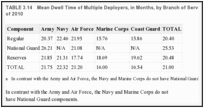 TABLE 3.14. Mean Dwell Time of Multiple Deployers, in Months, by Branch of Service and Component, as of 2010.