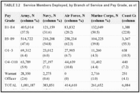 TABLE 3.2. Service Members Deployed, by Branch of Service and Pay Grade, as of 2010.