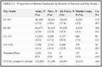 TABLE 3.3. Proportion of Women Deployed, by Branch of Service and Pay Grade, as of 2010.