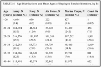 TABLE 3.4. Age Distributions and Mean Ages of Deployed Service Members, by Service Branch, as of 2010.