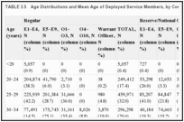 TABLE 3.5. Age Distributions and Mean Age of Deployed Service Members, by Component and Pay Grade, as of 2010.