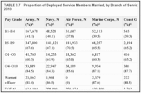 TABLE 3.7. Proportion of Deployed Service Members Married, by Branch of Service and Pay Grade, as of 2010.