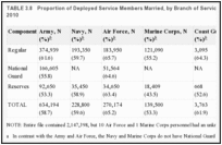 TABLE 3.8. Proportion of Deployed Service Members Married, by Branch of Service and Component as of 2010.