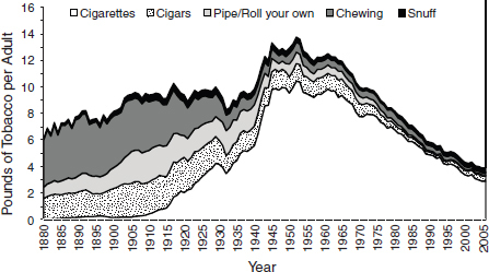FIGURE 2. Trends in per capita consumption of various tobacco products—United States, 1880–2005.