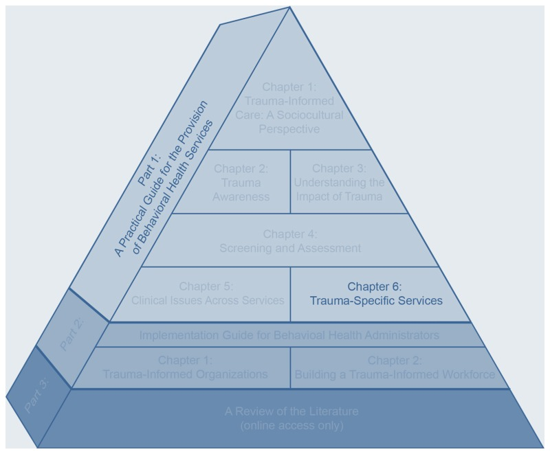 "Graphic: A three-dimensional pyramid divided into ten sections with text inside each section. All but two sections are greyed out. The visible text along the long side of the pyramid reads ""Part 1: A Practical Guide for the Provision of Behavioral Health Services"". The visible text in the right section close to the bottom of the pyramid reads ""Chapter 6: Trauma-Specific Services""."
