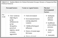 TABLE II-4. Haddon Matrix for Violent Extremist Groups: Known or Suspected Risk Factors for the Occurrence and Dissemination of Political Violence.
