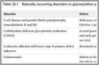 Table 32.1. Naturally occurring disorders in glycosylation pathways in animals.
