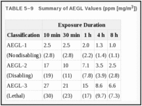 TABLE 5–9. Summary of AEGL Values (ppm [mg/m3]).