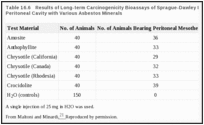 Table 16.6. Results of Long-term Carcinogenicity Bioassays of Sprague-Dawley Rats Injected Into the Peritoneal Cavity with Various Asbestos Minerals.