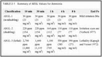 TABLE 2-1. Summary of AEGL Values for Ammonia.